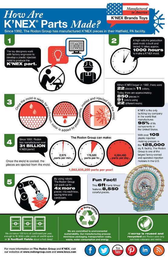 knex_infographic_12_5
