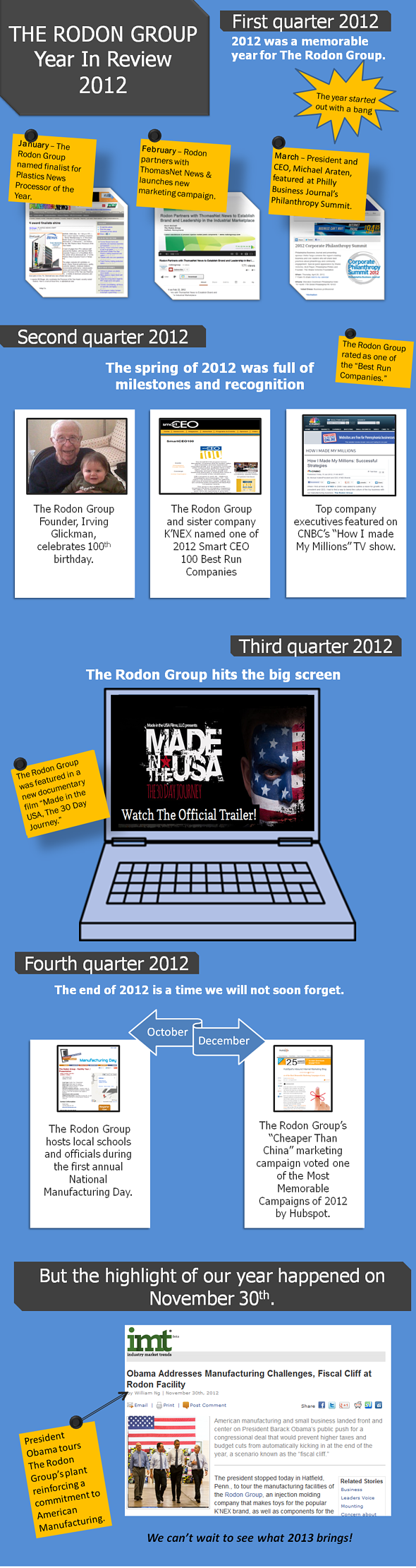 Rodon Group Infographic 2012 in review