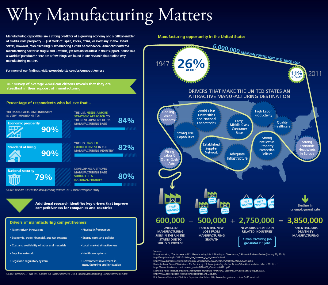 Deloitte: Why Manufacturing Matters Infographic