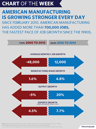 growth of american manufacturing infographic