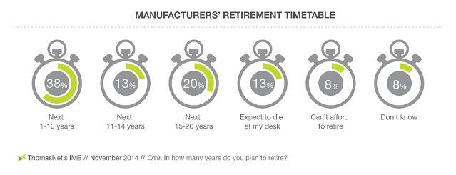 ManufacturersGÇÖ-Retirement-Timetable