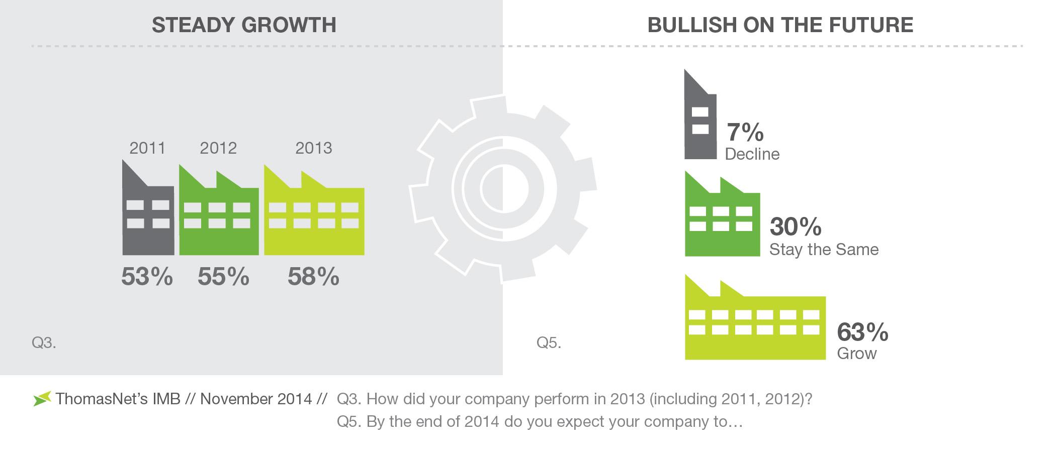 Manufacturers-Bullish-on-Future