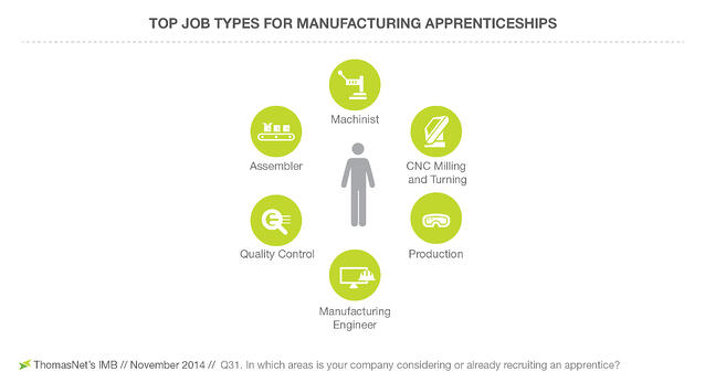 Top-Areas-for-Manufacturing