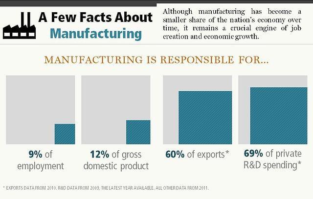 manufacturing statistics infographic