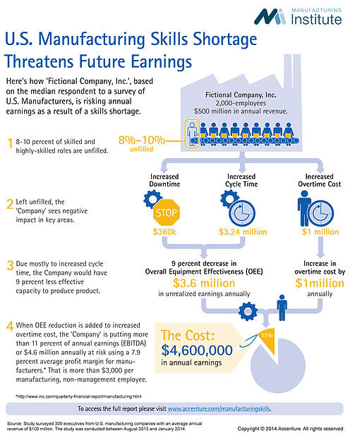 skills-for-manufacturing-jobs-infographic