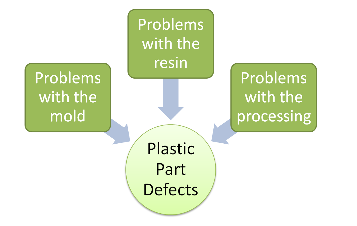 Scary Plastic Part Defects and How to Avoid Them | The Rodon Group®
