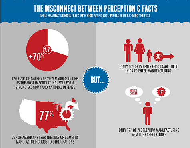 Manufacturing skills gap infographic