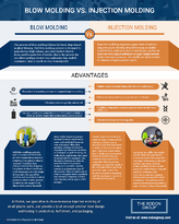 Blow Molding vs. Injection Molding Infographic