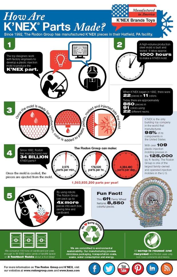 KNEX_infographic_9.15.14.jpg