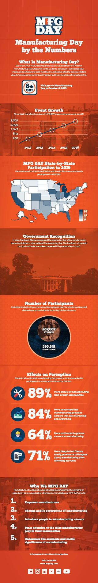 MFG-DAY-Infographic.jpg