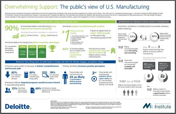Deloitte Infographic on the Public's Support of U.S. Manufacturing