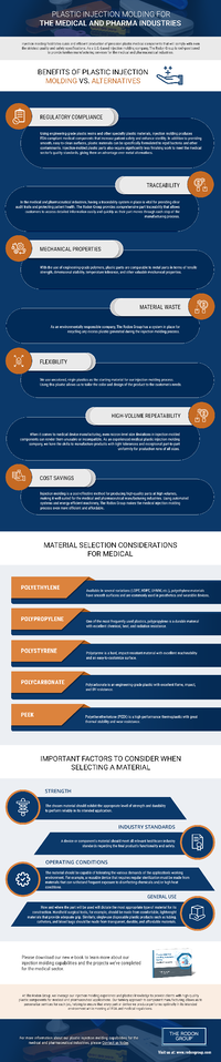 Medical Solutions for Plastic Injection Molding Infographic