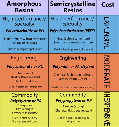 polymer resin chart