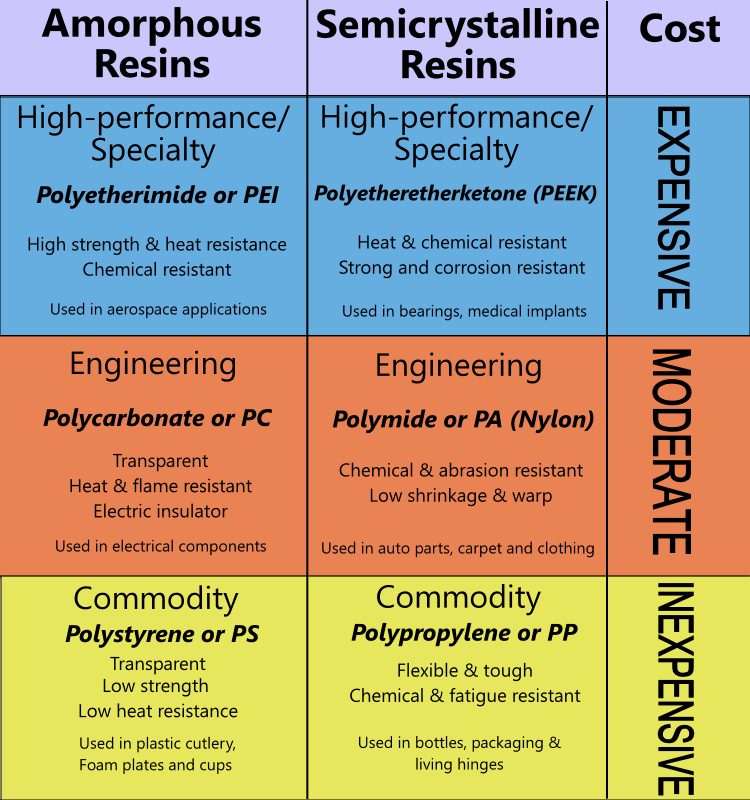 Chart showing various grades of plastic resin
