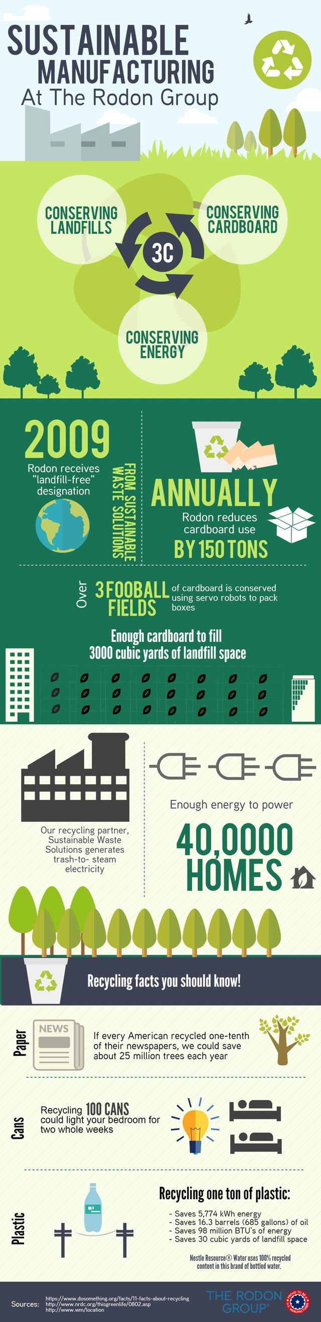 Sustainability_at_Rodon_1