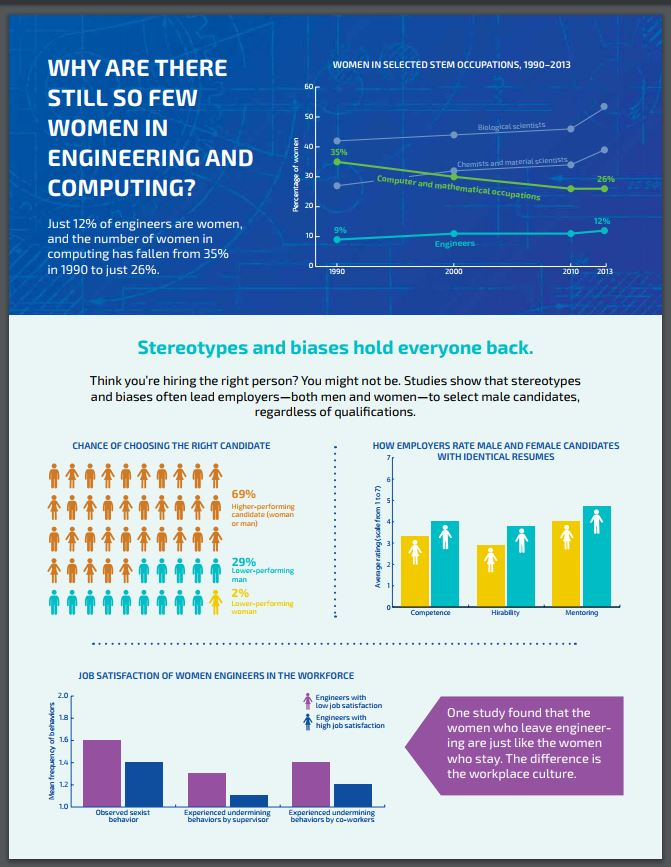 Why are there still so few women in engineering and computing? infographic