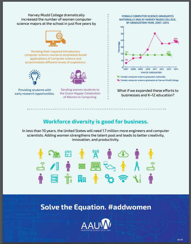 women in stem infographic part 2
